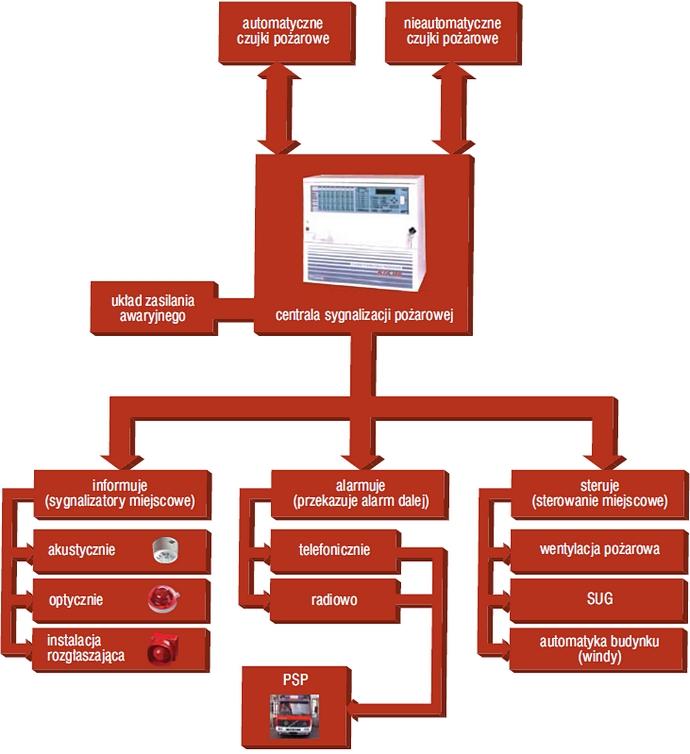 schemat dzialania system sygnalizacji pożarowej szczecin
